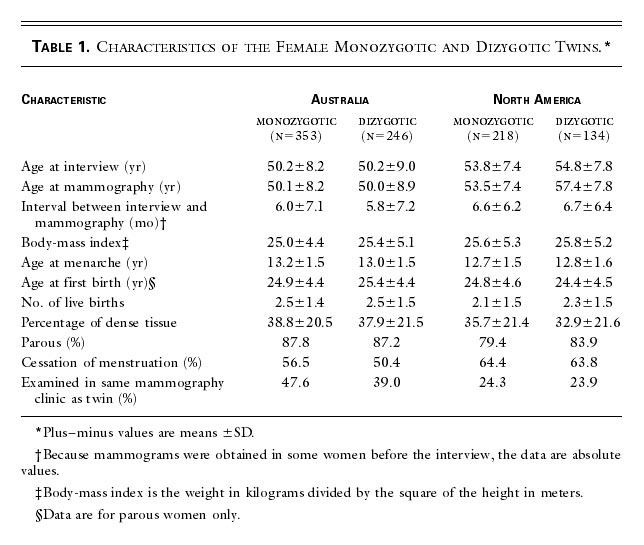 Table 1 Characteristics Of The Female Monozygotic And Dizygotic Twins
