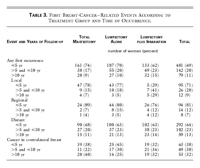 Twenty-Year Follow-up of a Randomized Trial Comparing Total