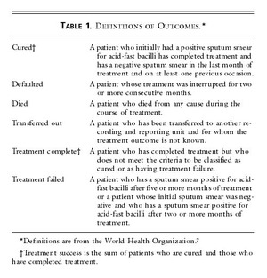 Controlling Tuberculosis in India | NEJM