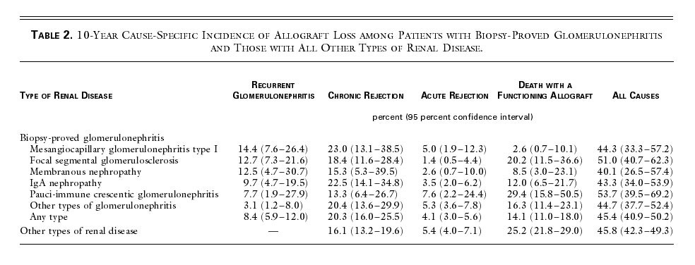 Table 2 10 Year Cause Specific Incidence Of Allograft Loss Among Patients With Biopsy Proved Glomerulonephritis And Those All Other Types Renal