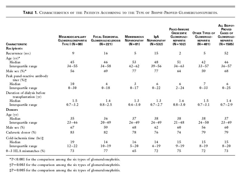 Characteristics Of The Patients According To Type Biopsy Proved Glomerulonephritis
