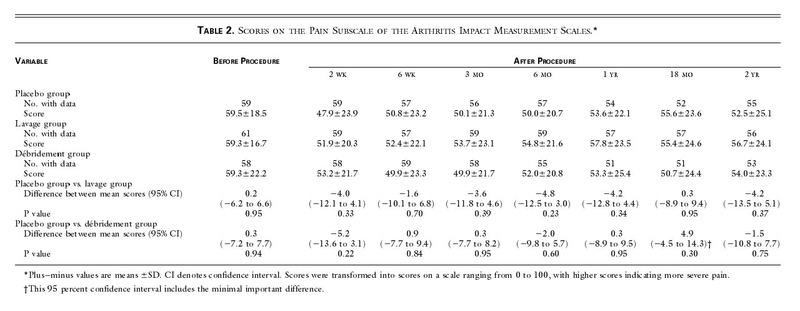 A Controlled Trial of Arthroscopic Surgery for Osteoarthritis of the