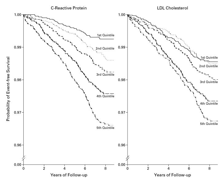 Comparison of C-Reactive Protein and Low-Density Lipoprotein