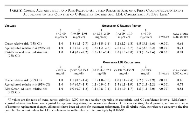 Table 2. Crude, Age-Adjusted, and Risk-Factor–Adjusted Relative Risk of a  First Cardiovascular Event According to the Quintile of C-Reactive Protein  and LDL ...