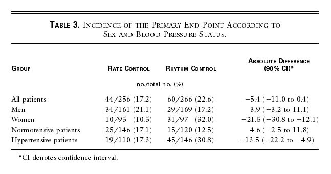 a comparison of rate control and rhythm control in patients with
