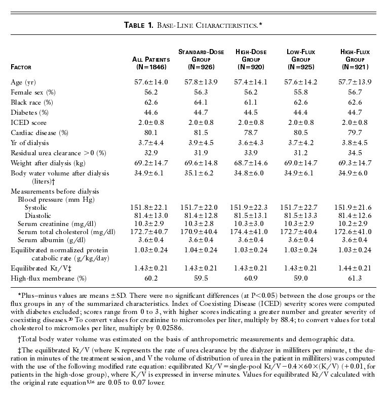 Effect of Dialysis Dose and Membrane Flux in Maintenance