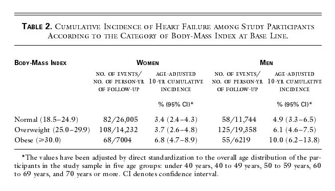 obesity and the risk of heart failure nejm