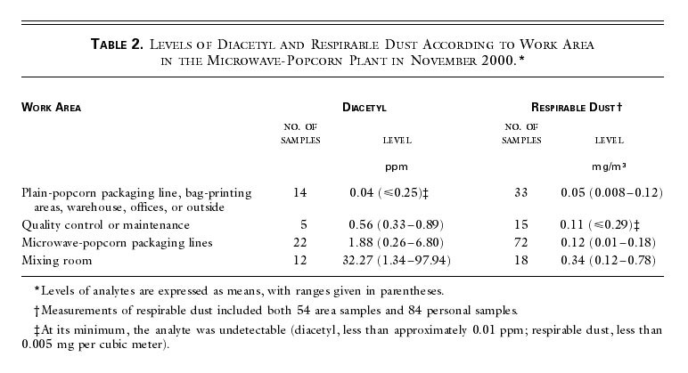 Clinical Bronchiolitis Obliterans in Workers at a Microwave-Popcorn