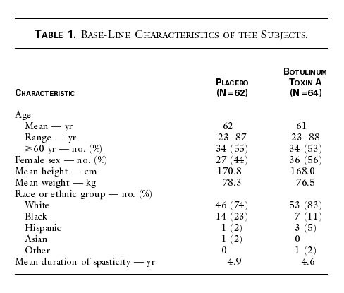 Intramuscular Injection of Botulinum Toxin for the Treatment