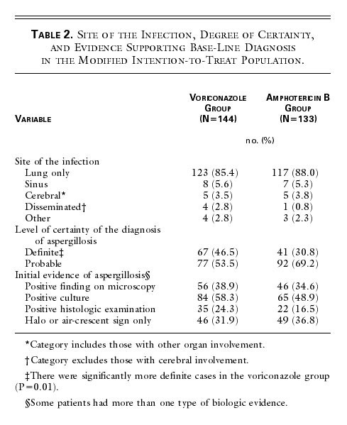 Voriconazole versus Amphotericin B for Primary Therapy of Invasive