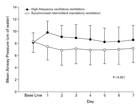 High-Frequency Oscillatory Ventilation versus Conventional