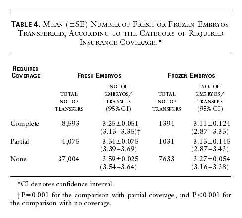 Insurance Coverage and Outcomes of in Vitro Fertilization | NEJM