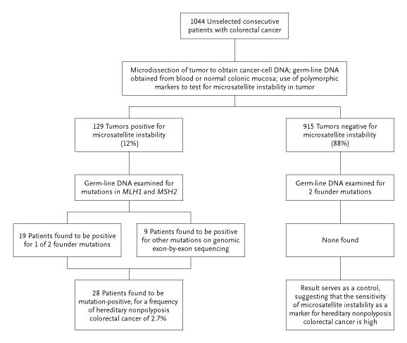 cancer colon genetic hpv virus and nasopharyngeal cancer