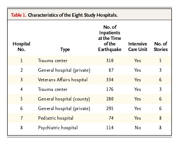 Implications of Hospital Evacuation after the Northridge