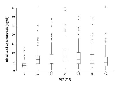 Intellectual Impairment In Children With Blood Lead Concentrations