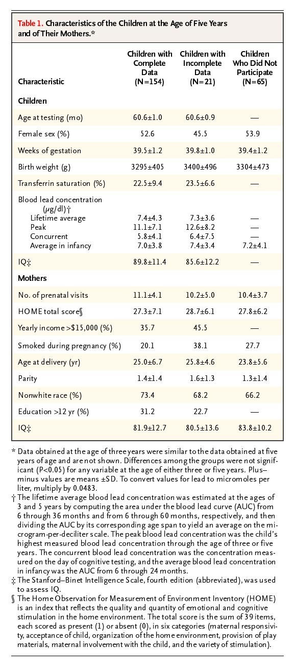 Intellectual Impairment in Children with Blood Lead