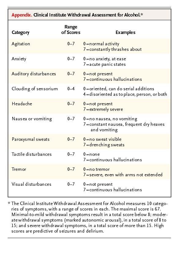 Management of Drug and Alcohol Withdrawal | NEJM