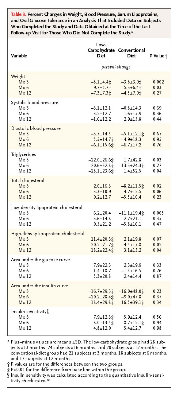 A Randomized Trial of a Low-Carbohydrate Diet for Obesity | NEJM