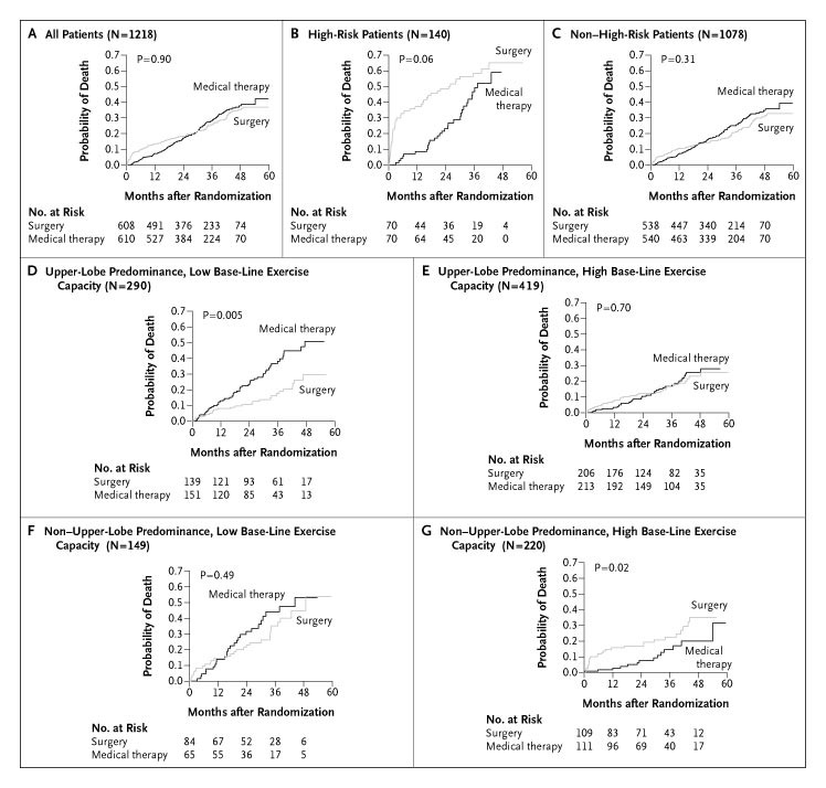 A Randomized Trial Comparing Lung-Volume–Reduction Surgery