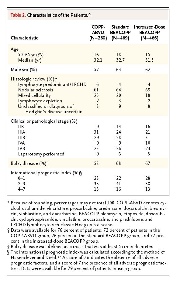 Standard and Increased-Dose BEACOPP Chemotherapy Compared