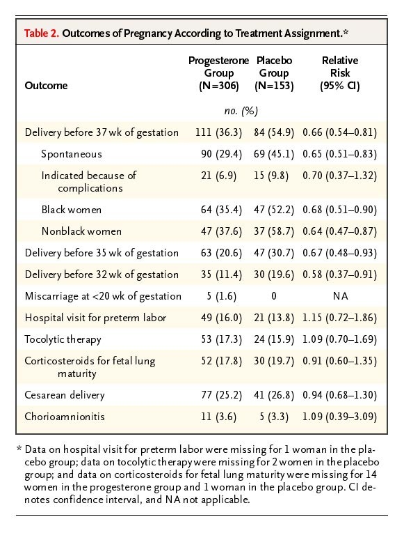 Prevention of Recurrent Preterm Delivery by 17 Alpha