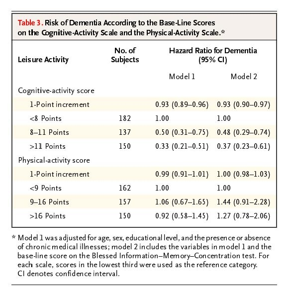 Leisure Activities and the Risk of Dementia in the Elderly | NEJM