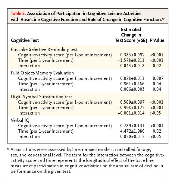 Leisure Activities And The Risk Of Dementia In The Elderly Nejm