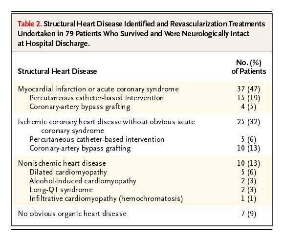 Long-Term Outcomes of Out-of-Hospital Cardiac Arrest after