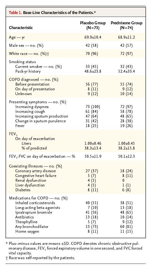 Outpatient Oral Prednisone After Emergency Treatment Of Chronic