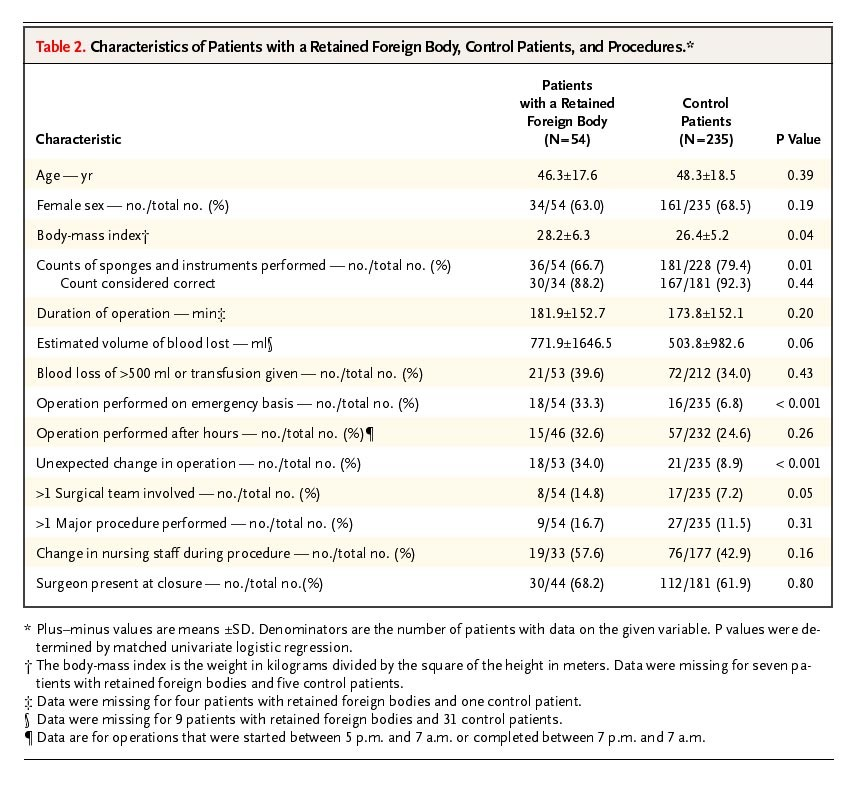 Table 2 Characteristics Of Patients With A Retained Foreign Body Control And Procedures
