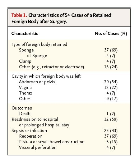 Risk Factors For Retained Instruments And Sponges After Surgery Nejm