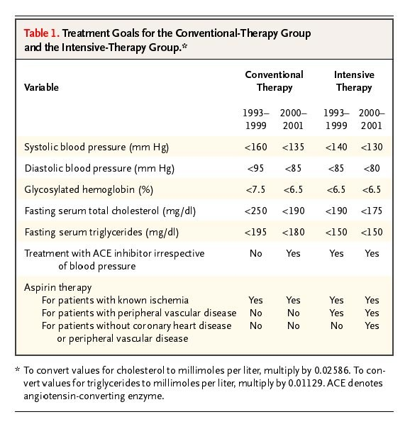13589c2b Table 1. Treatment Goals for the Conventional-Therapy Group and the  Intensive-Therapy Group.