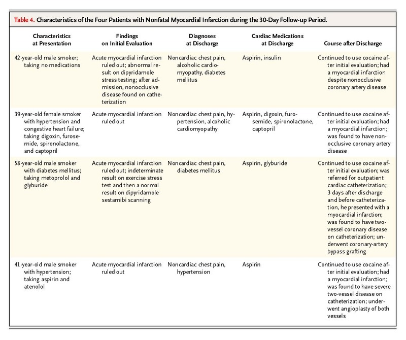 Table 4. Characteristics of the Four Patients with Nonfatal Myocardial  Infarction during the 30-Day Follow-up Period.