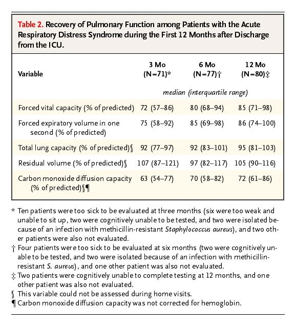 One-Year Outcomes in Survivors of the Acute Respiratory