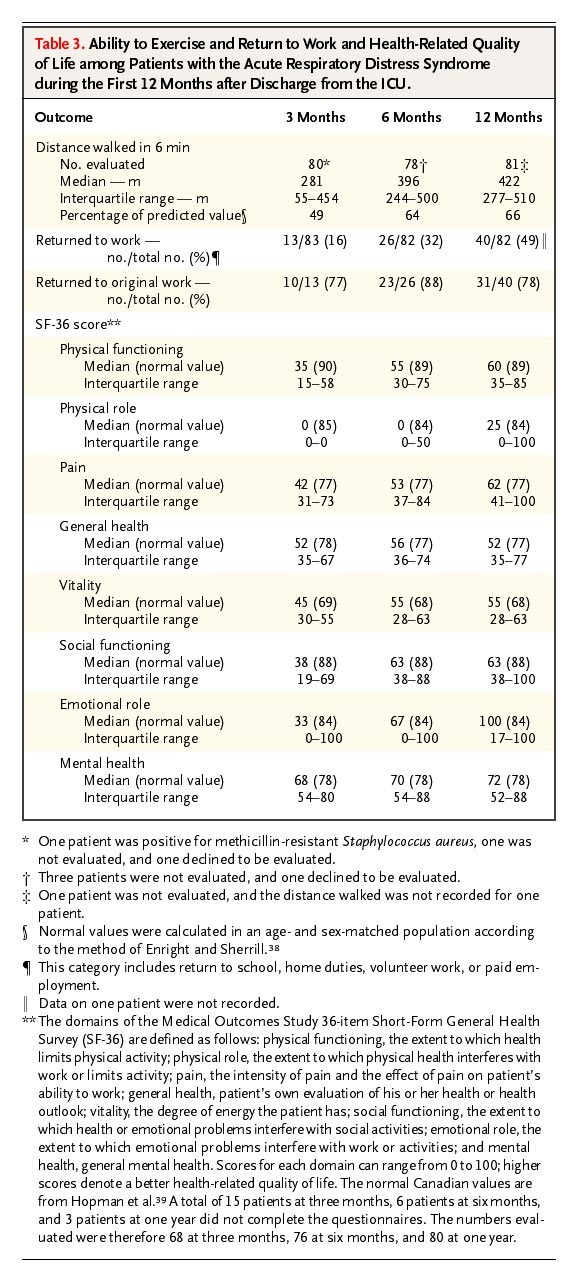 One-Year Outcomes in Survivors of the Acute Respiratory Distress