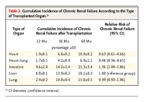 Cumulative Incidence Of Chronic Renal Failure According To The Type Transplanted Organ