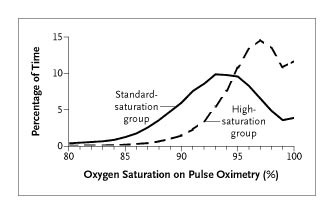 Oxygen-Saturation Targets and Outcomes in Extremely Preterm