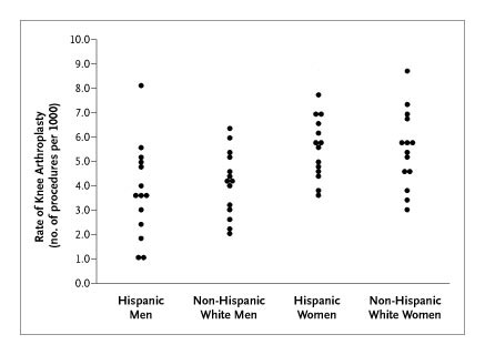 Racial, Ethnic, and Geographic Disparities in Rates of Knee