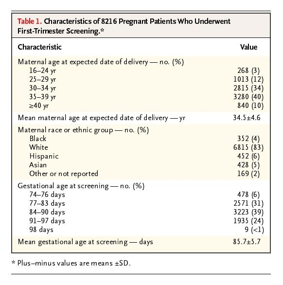 First Trimester Screening For Trisomies 21 And 18 Nejm