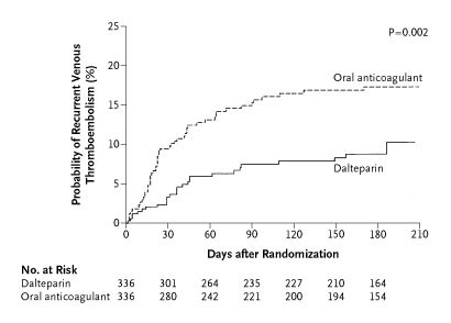 Low Molecular Weight Heparin Versus A Coumarin For The Prevention Of