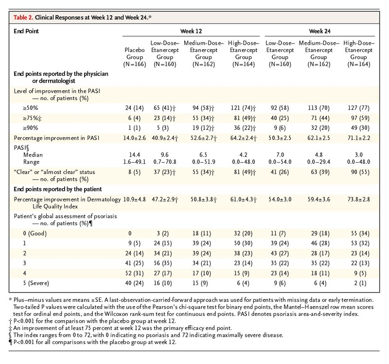 etanercept as monotherapy in patients with psoriasis nejm