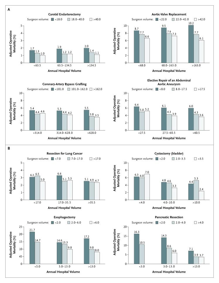 Surgeon Volume and Operative Mortality in the United States