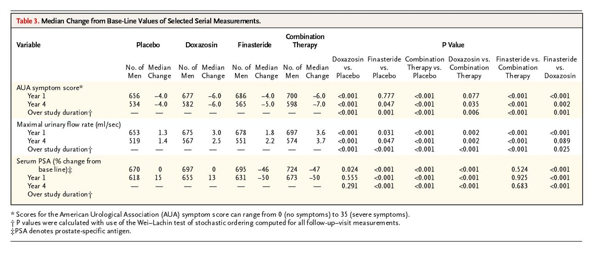 The Long Term Effect Of Doxazosin Finasteride And Combination