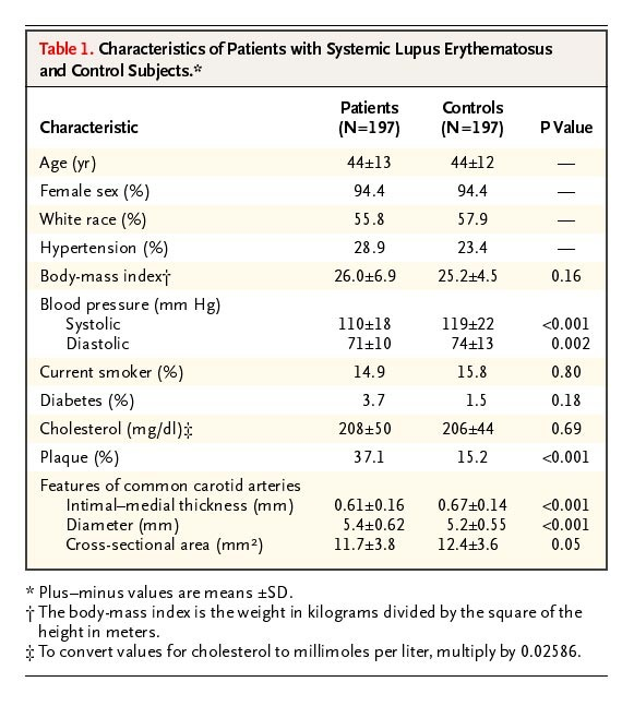 prevalence and correlates of accelerated atherosclerosis in