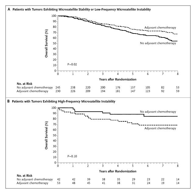 Tumor Microsatellite Instability Status As A Predictor Of Benefit From Fluorouracil Based Adjuvant Chemotherapy For Colon Cancer Nejm