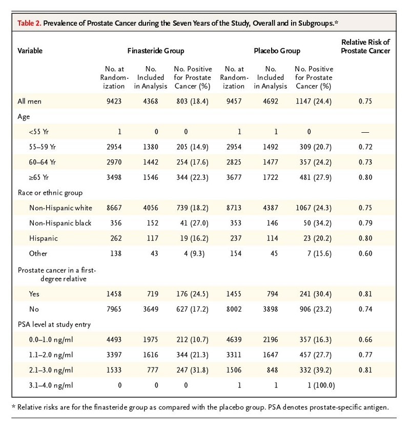 The Influence of Finasteride on the Development of Prostate
