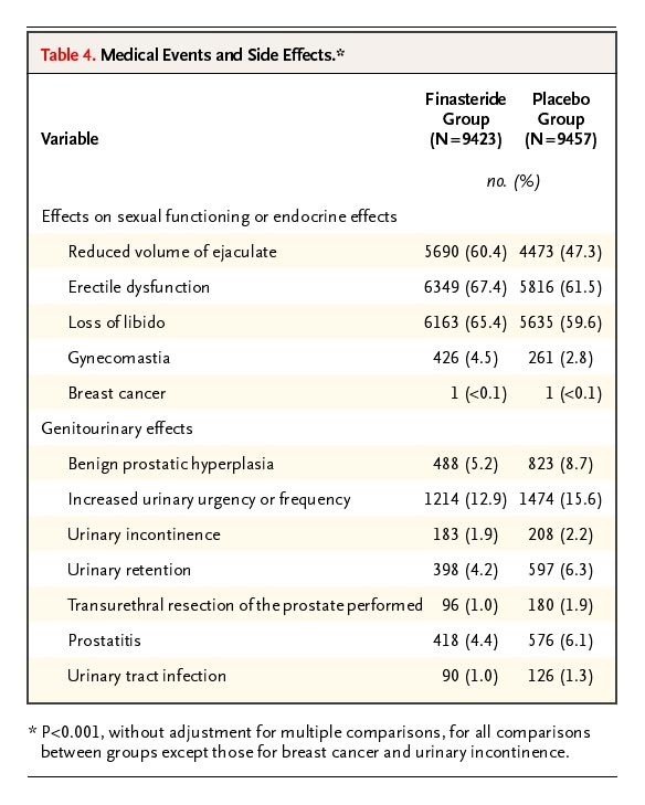 The Influence Of Finasteride On The Development Of Prostate Cancer Nejm