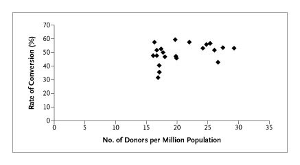 Estimating the Number of Potential Organ Donors in the United States
