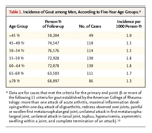 Purine Rich Foods Dairy And Protein Intake And The Risk Of Gout In Men Nejm