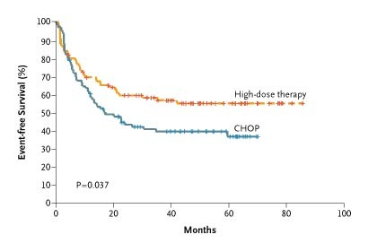 Initial Treatment of Aggressive Lymphoma with High-Dose